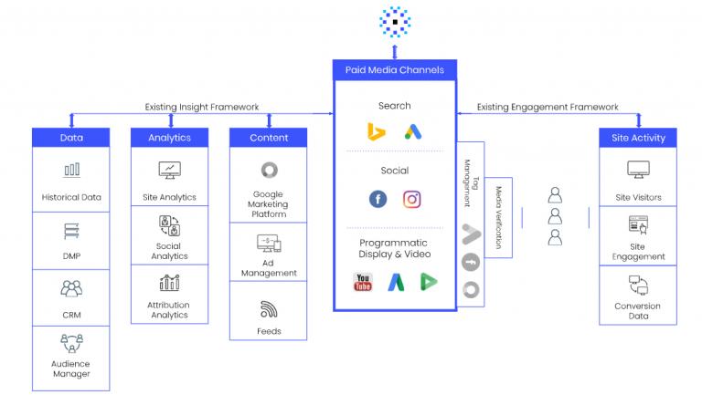 Albert Insight & Management Framework