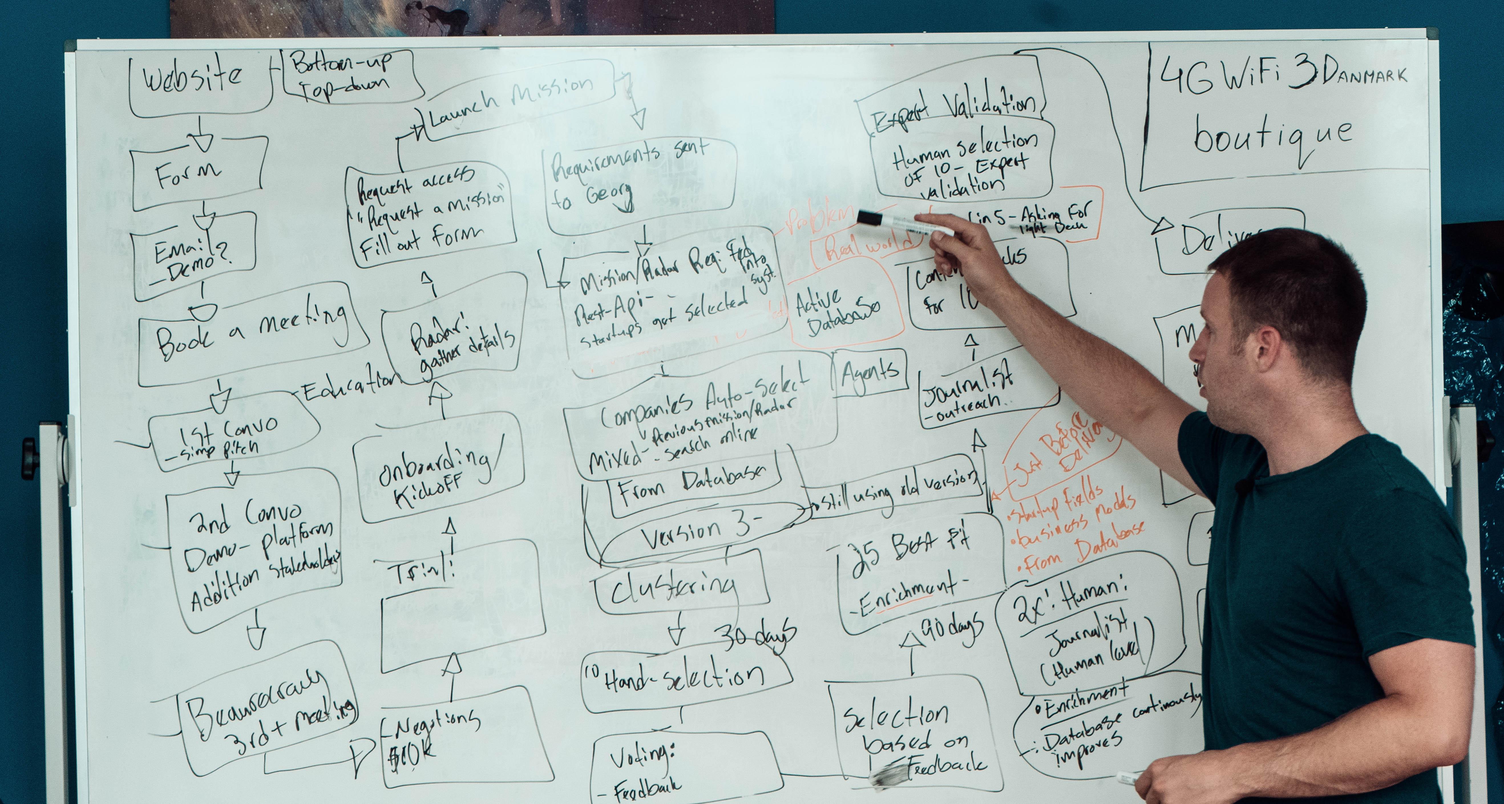 Marketing tech stack