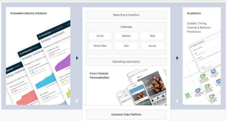Emarsys Customer Data and AI Platform