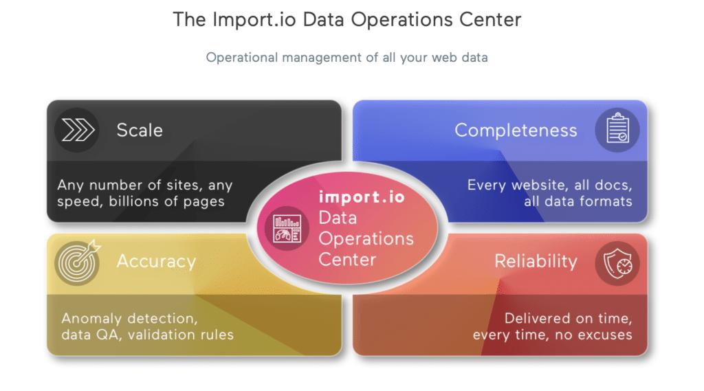 Import.io features