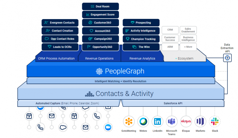 People.ai Platform Overview