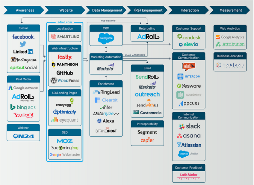AdRoll Marketing Tech Stack