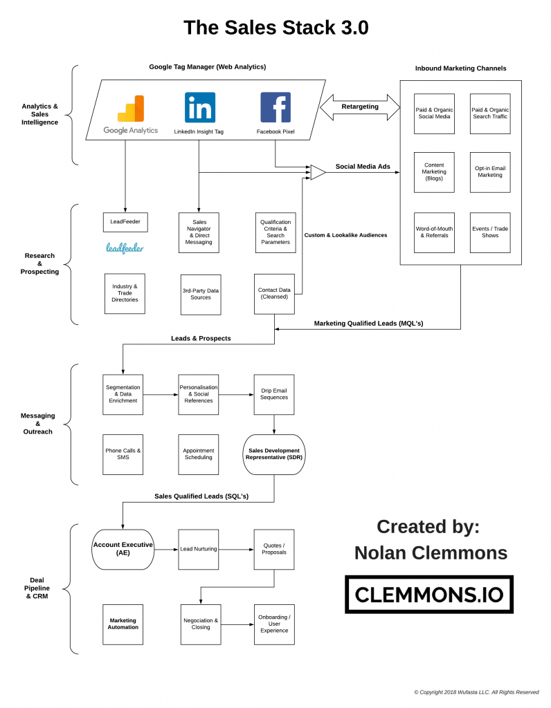 Clemmons.io Marketing Tech Stack