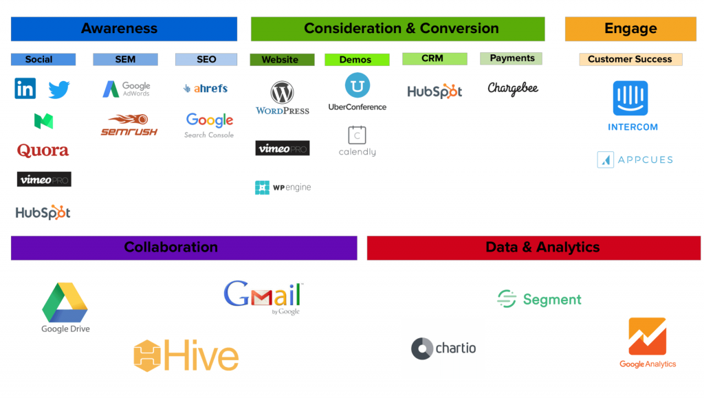 Hive Marketing Tech Stack