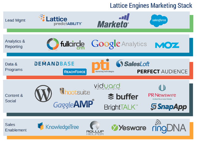 Lattice Engines Marketing Tech Stack