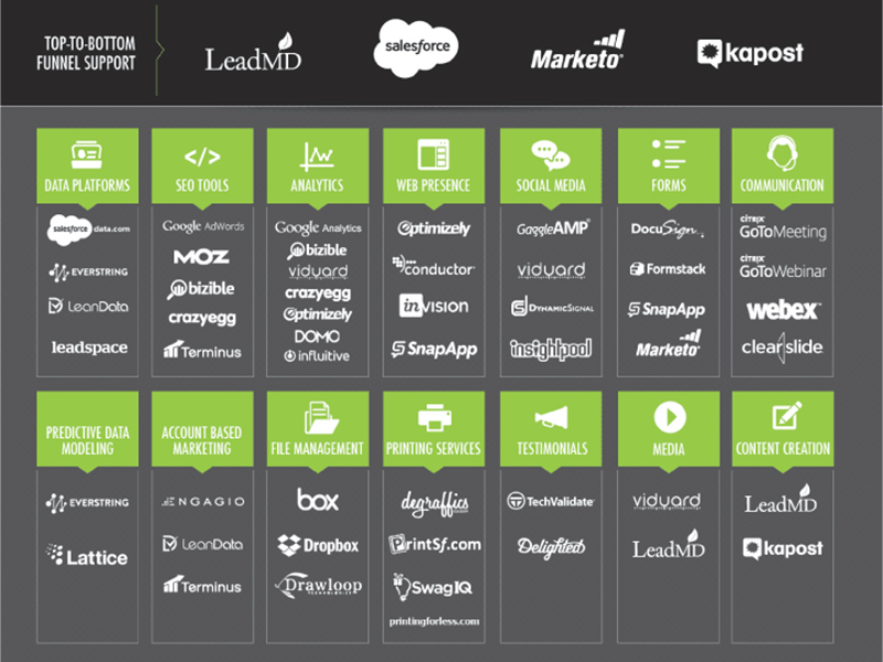 LeadMD Marketing Tech Stack