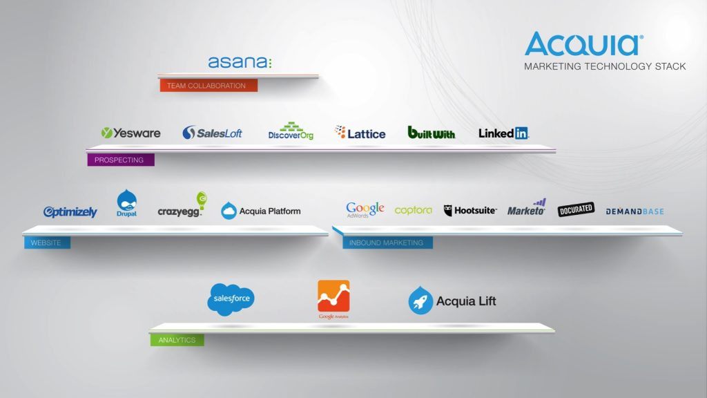 Acquia Marketing Tech Stack