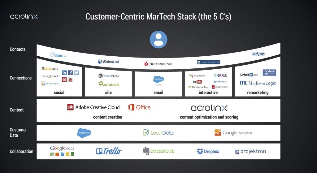 Acrolinx Marketing Tech Stack