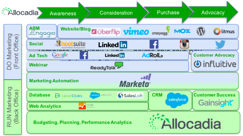 allocadia marketing Tech stack