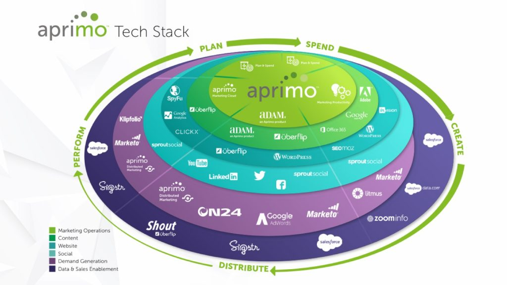 Aprimo Marketing Tech Stack