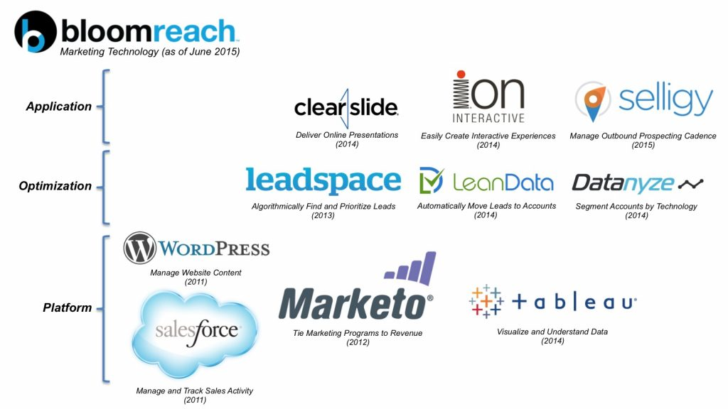 Bloomreach Marketing Tech Stack