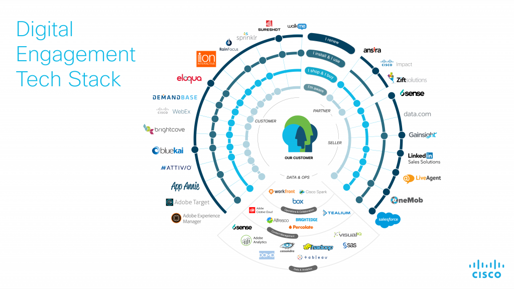 Cisco Marketing Tech Stack