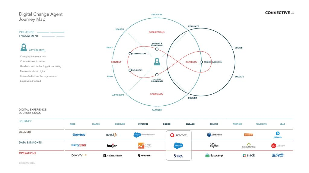 Connective DX Marketing Tech Stack