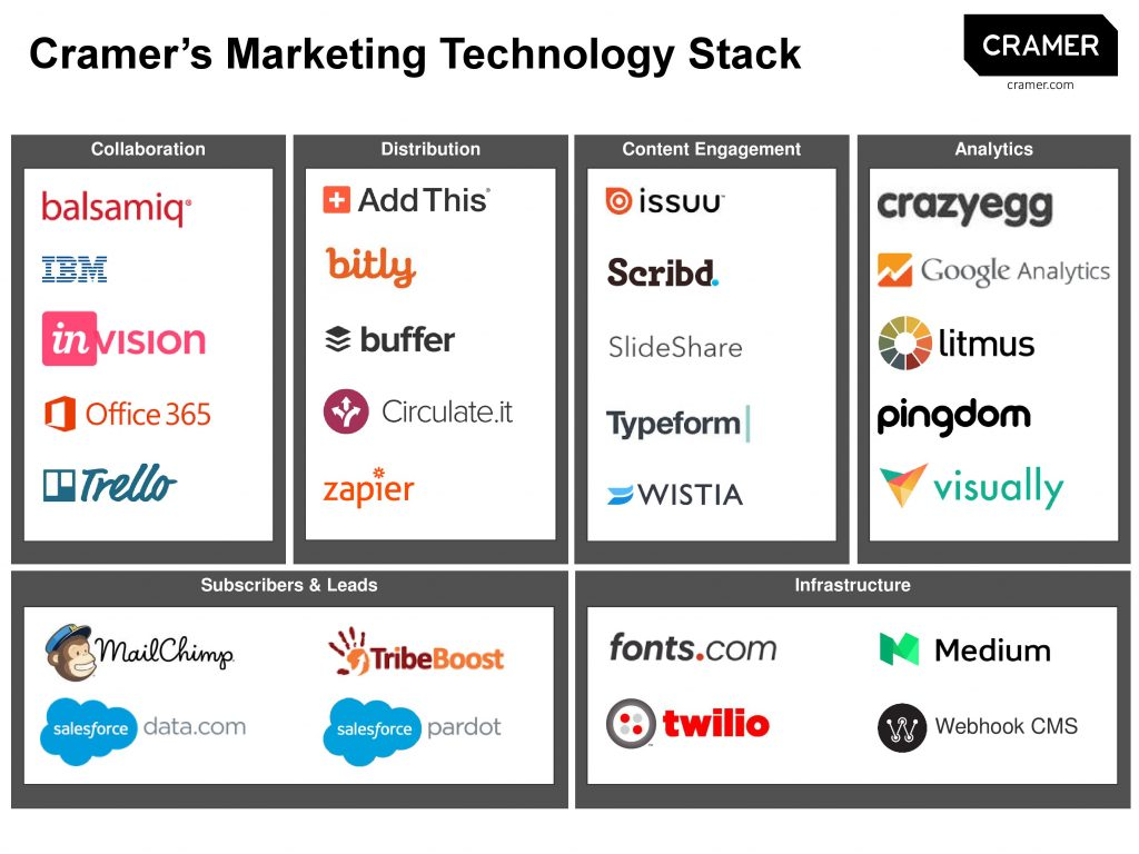 Cramer Marketing Tech Stack