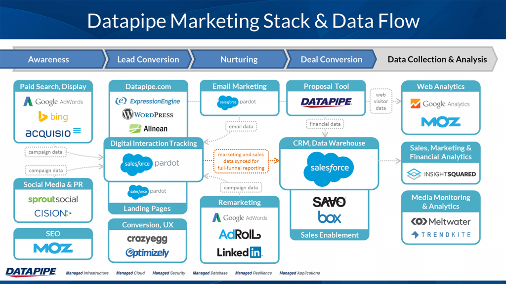 Datapipe Marketing Tech Stack