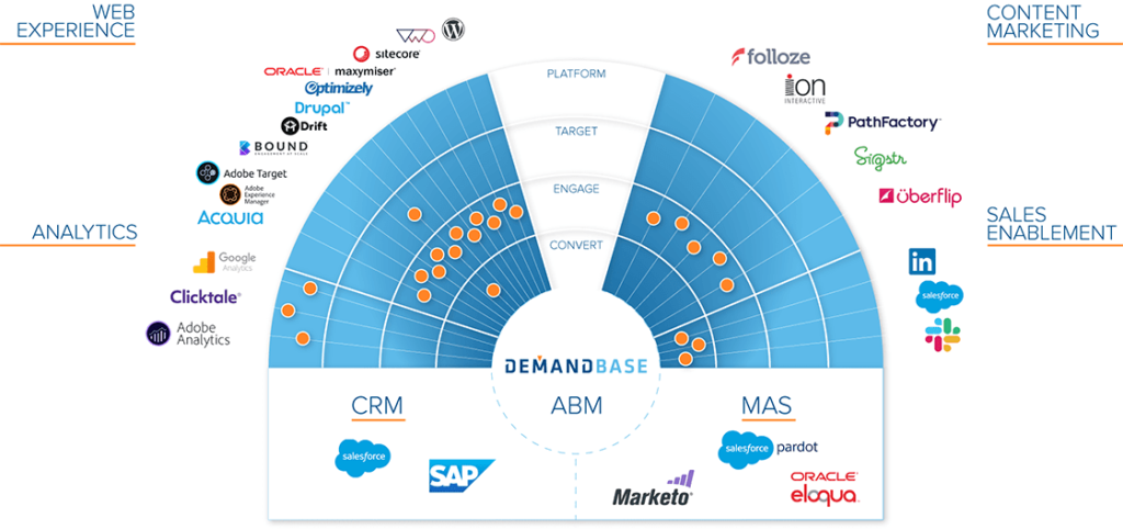 DemandBase Marketing Tech Stack