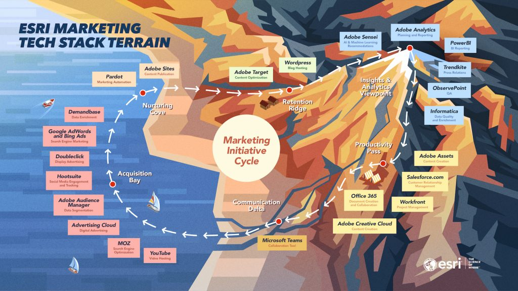 esri marketing Tech stack