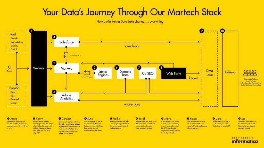 Informatica Marketing Tech Stack