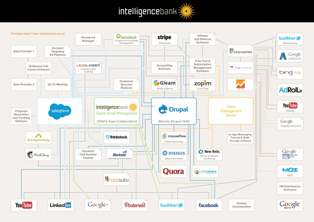 IntelligenceBank Marketing Tech Stack