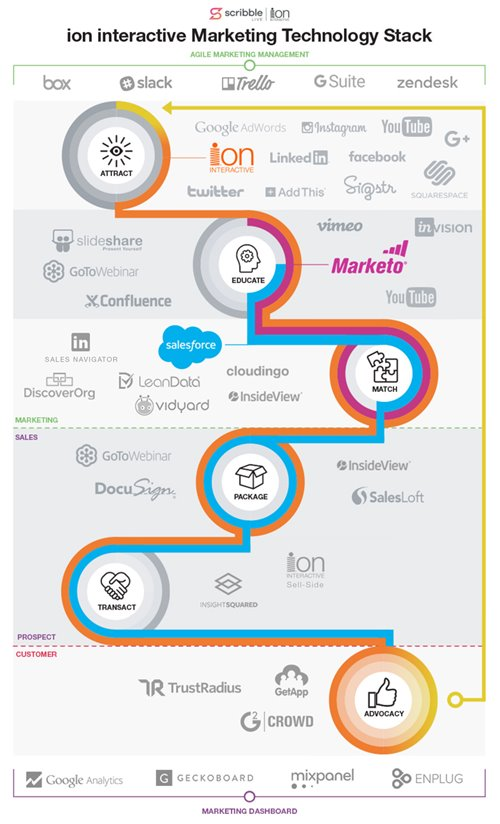 Ion interactive matketing tech stack