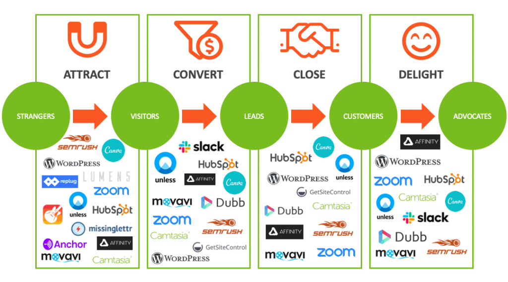 Jackson Marketing Tech Stack