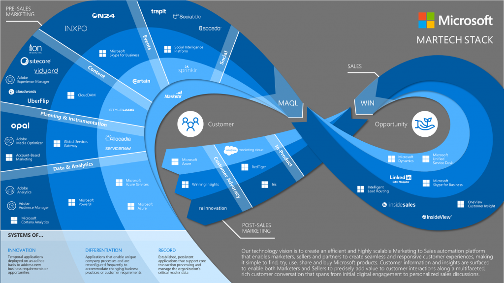 Microsoft Marketing Tech Stack