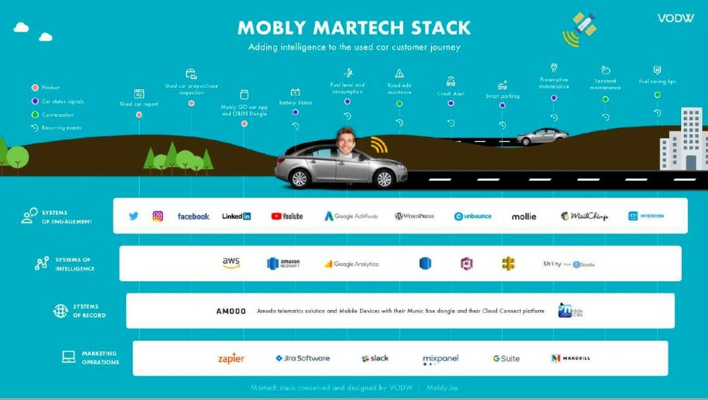 Mobly Marketing Tech Stack