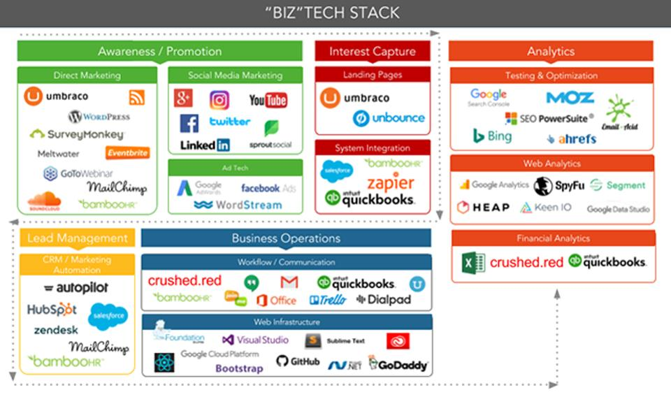 Red Caffeine Marketing Tech Stack