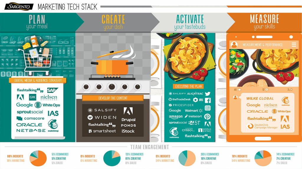 sargento marketing Tech stack
