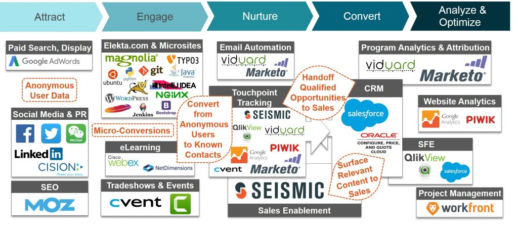 Seismic Marketing Tech Stack