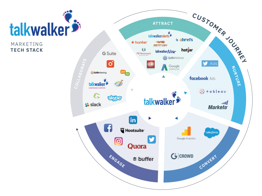 Talk Walker Marketing Tech Stack
