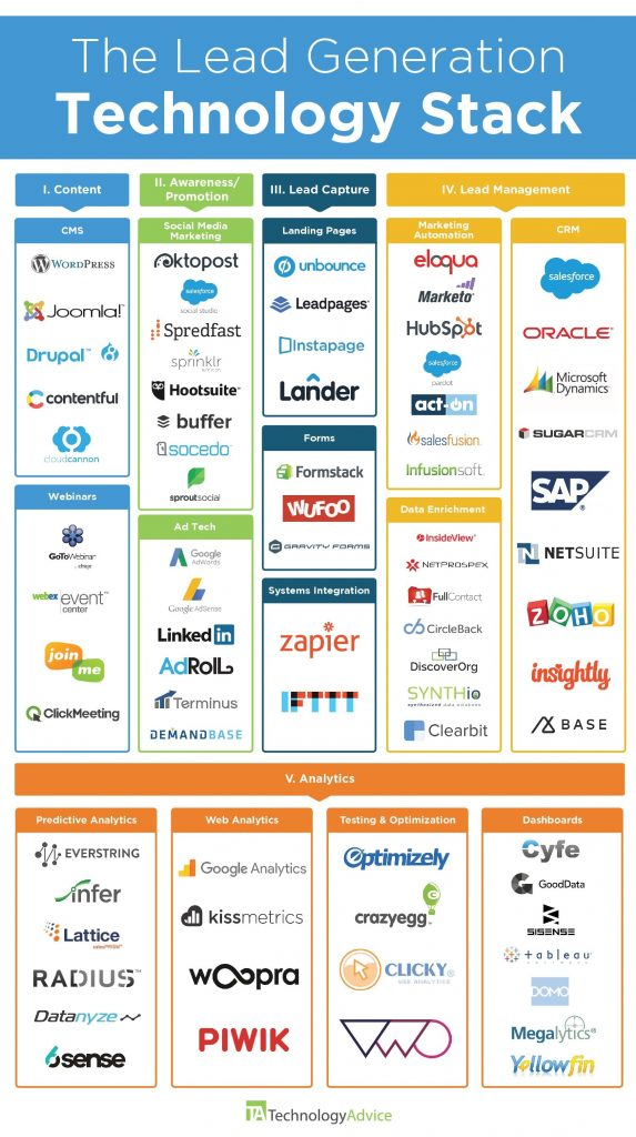 TechnologyAdvice Marketing Tech Stack
