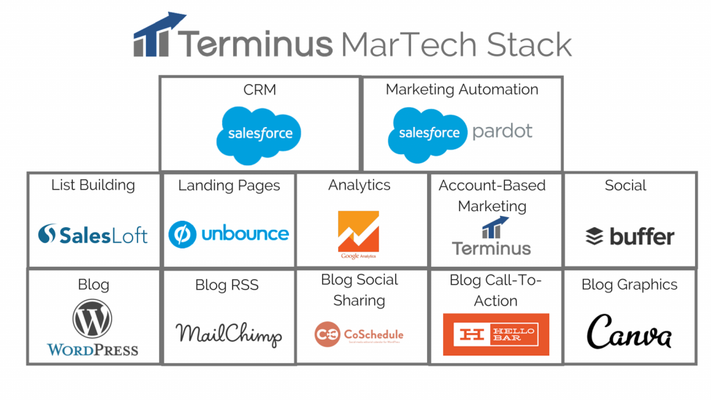 Terminus Marketing Tech Stack