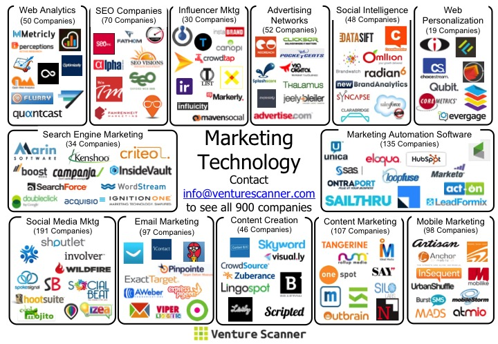 Venture Scanner Marketing Tech Stack