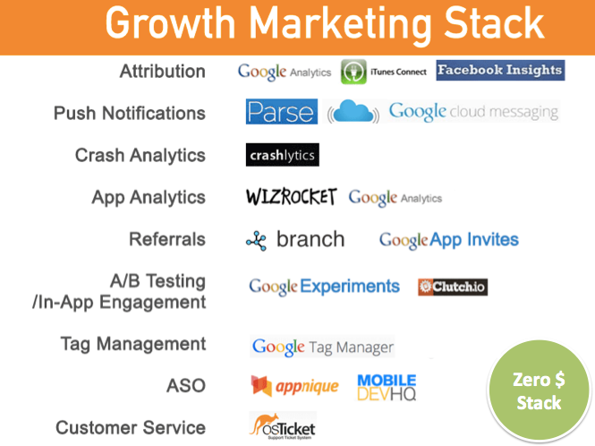 Zero Dollar Marketing Tech Stack