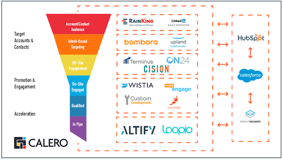 Calero funnel and marketing tech stack.