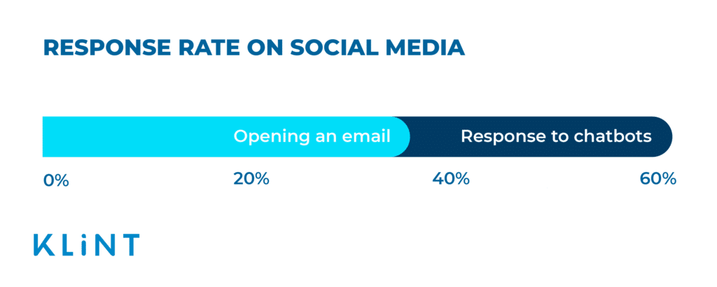 Infographic representing the different response rates on social media