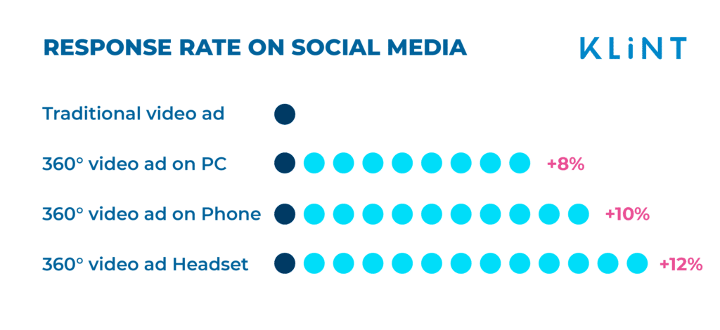 onfographic demonstrating the response rates across social media platforms