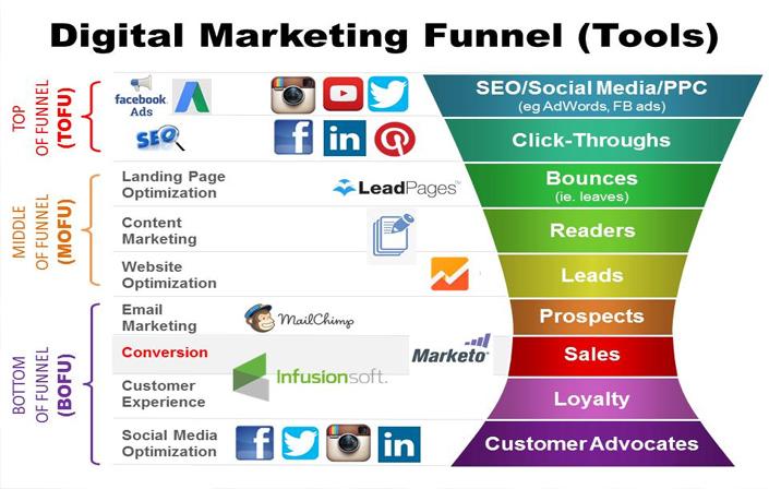 marketing ads digital marketing funnel (tools)
