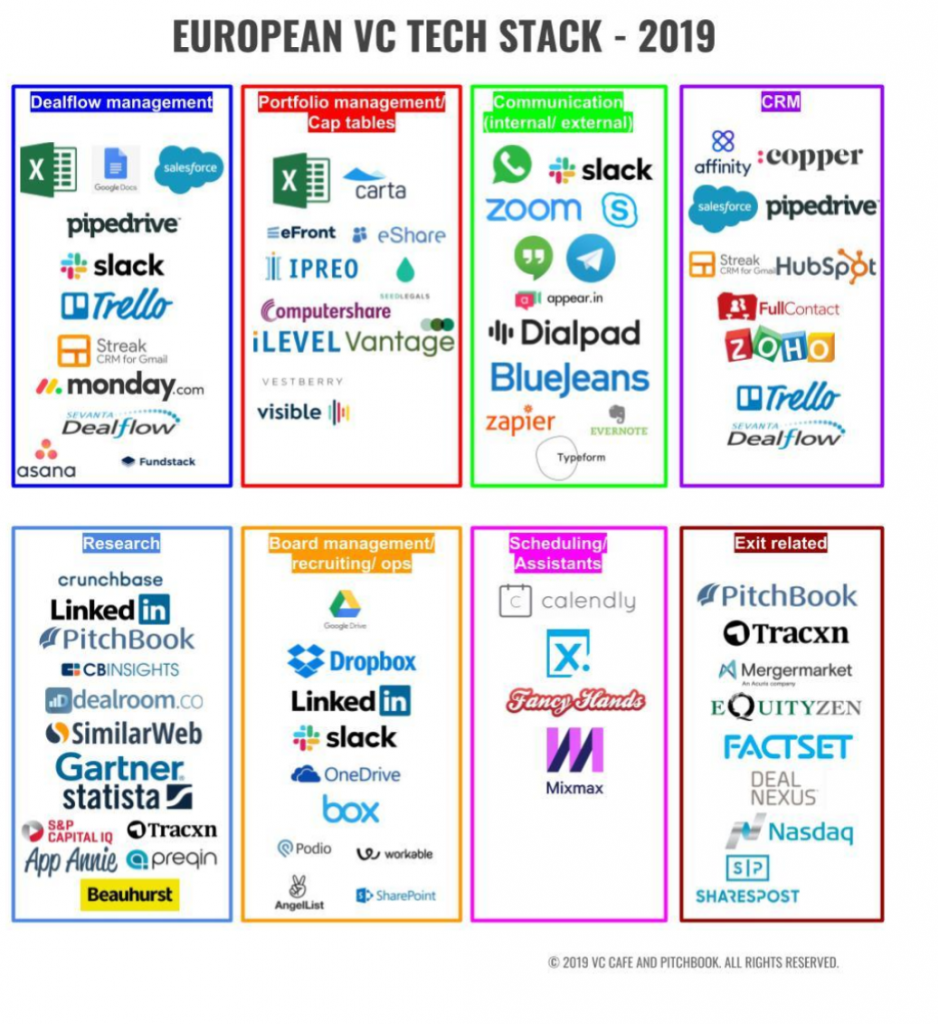 Eu tech stack