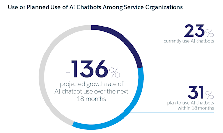 ai chatbots statistics in service organizations