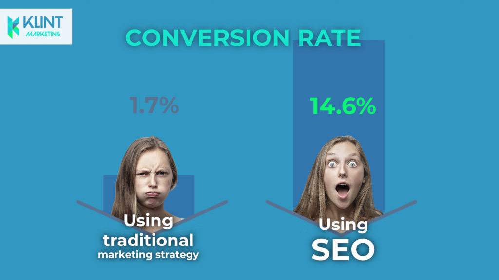 conversion rate optimisation with SEO, picture by Klint Marketing