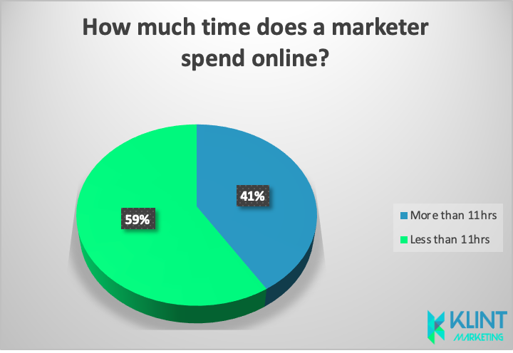 how much time marketing people spend online in statistics
