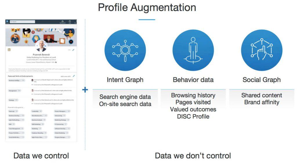 Data for profile augmentation Linkedin