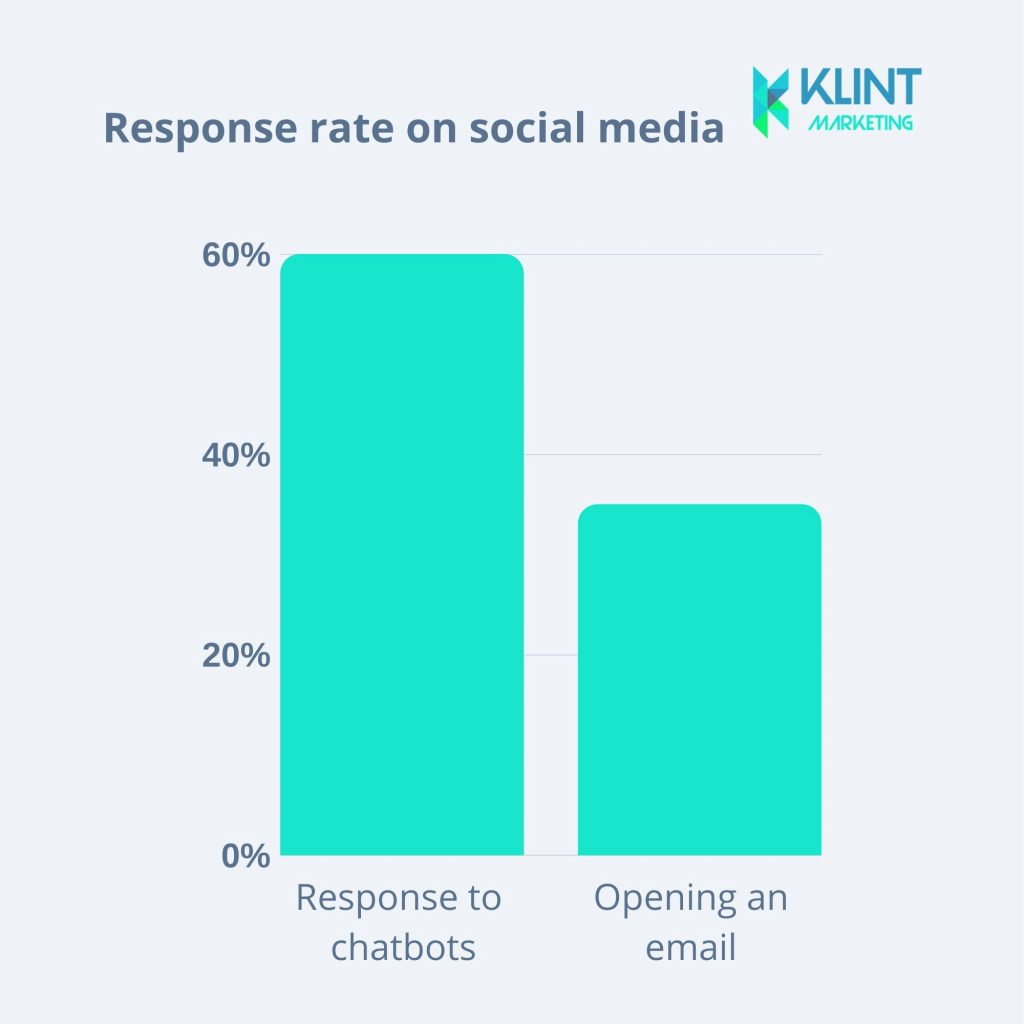 response rate on social media