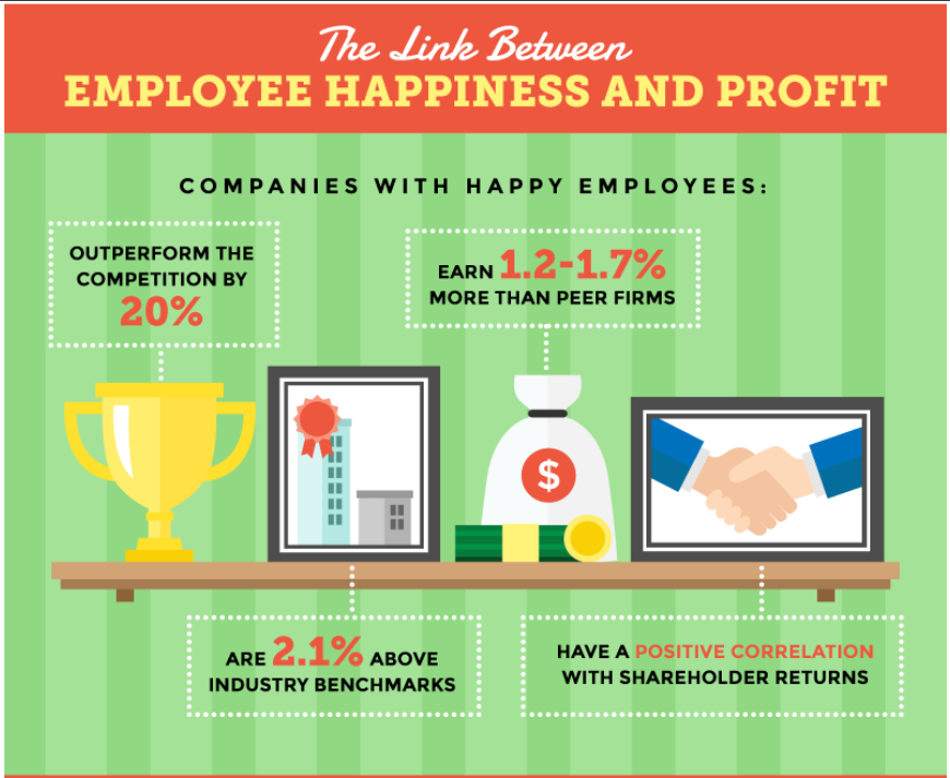 CEO content creators HR company stats employee happiness and profit infographic