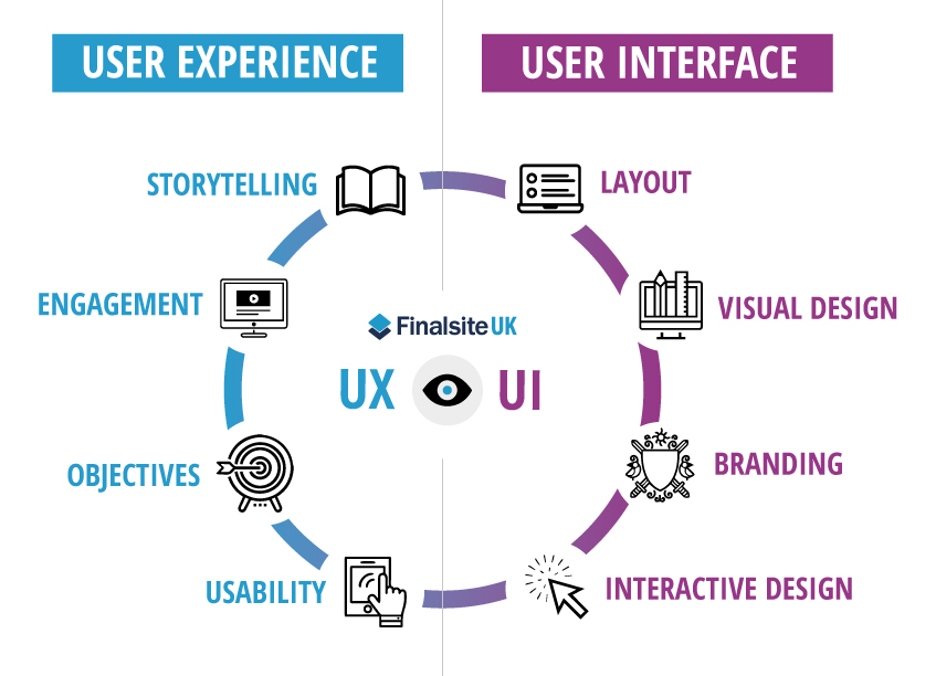 Graphic Designer content User experience and user interface explained in diagram