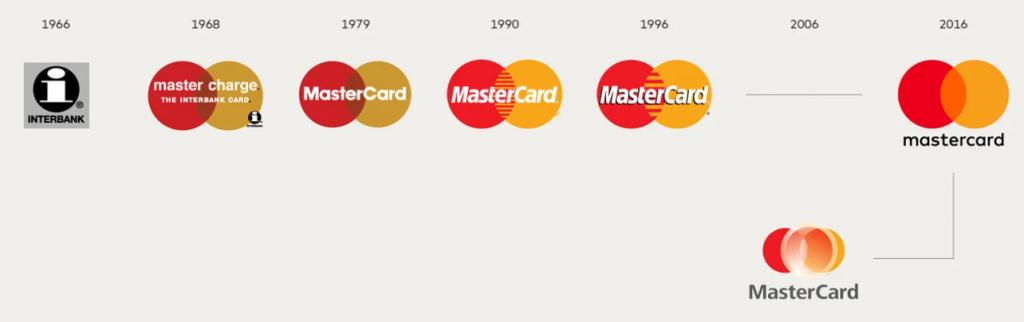 Mastercard logo rebranding timeline