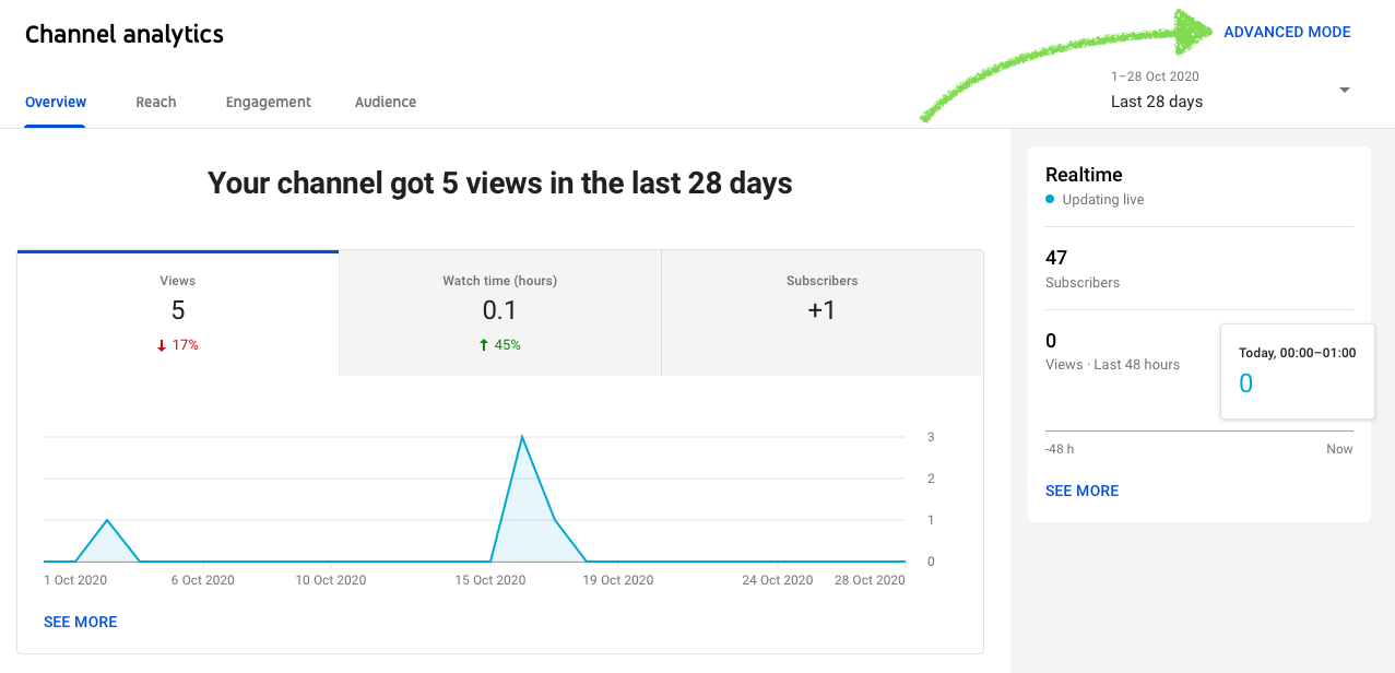 YouTube advanced mode analytics