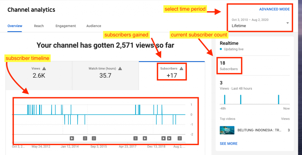 YT channel analytics instruction picture